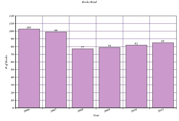 2006 - 103 books, 2007 - 99 books, 2008 - 77 books, 2009 - 79 books, 2010 - 82 books, 2011 - 85 books