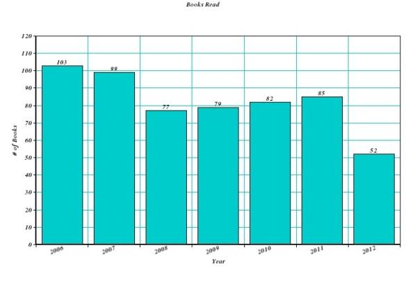 books read chart 2012